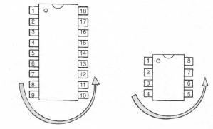 Nombor pin mengikut turutan